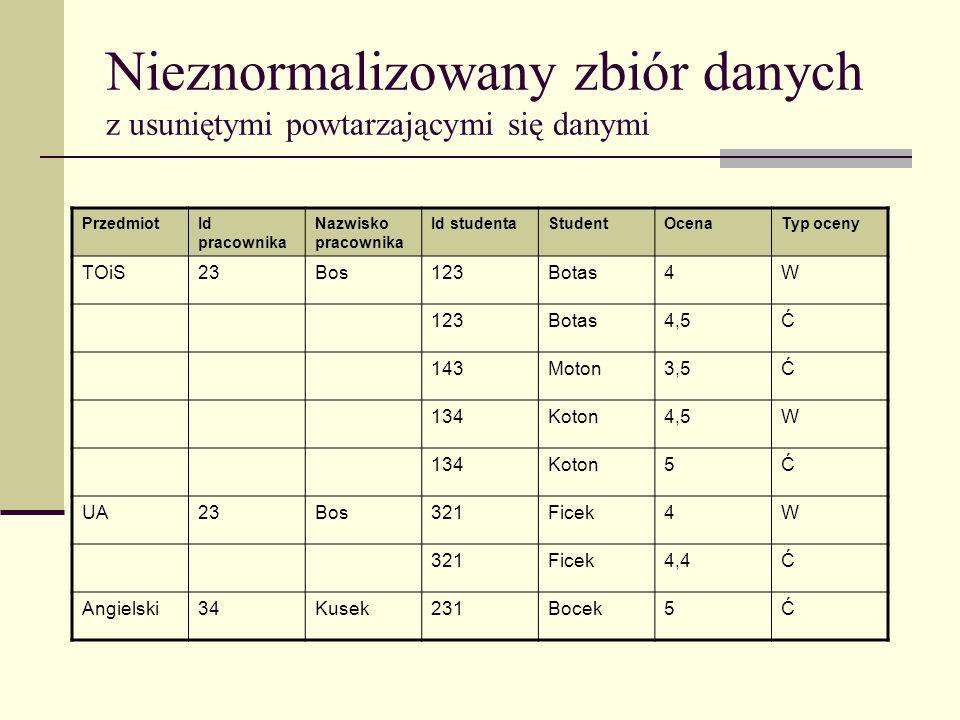 Tabele w pierwszej postaci normalnej PrzedmiotId studenta Typ oceny StudentOcena TOiS123WBotas4 TOiS123ĆBotas4,5 TOiS143ĆMoton3,5 TOiS134WKoton4,5 TOiS134ĆKoton5 UA321WFicek4 UA321ĆFicek4,4 Angielski231ĆBocek5 Oceny PrzedmiotId pracownika Nazwisko pracownika TOiS23Bos UA23Bos Angielski34Kusek Przedmioty 1 n