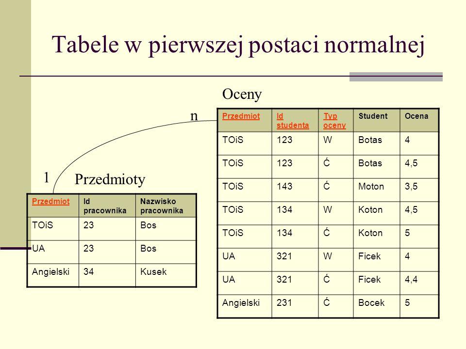 Druga postać normalna Relacja jest w drugiej postaci normalnej wtedy i tylko wtedy, gdy jest w pierwszej postaci normalnej i każdy atrybut niekluczowy jest w pełni funkcyjnie zależny od klucza głównego W tabeli oceny atrybut Student zależy funkcyjne tylko od atrybutu Id studenta, czyli od części klucza głównego, a nie od całego klucza Atrybut Ocena zależy funkcyjnie od całego klucza głównego