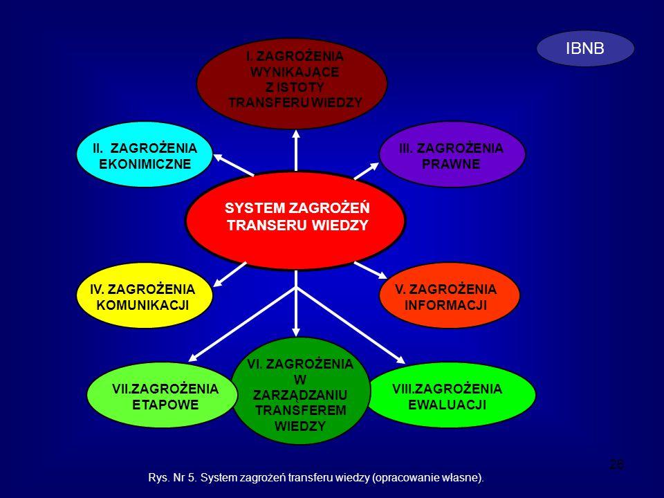 26 SYSTEM ZAGROŻEŃ TRANSERU WIEDZY II. ZAGROŻENIA EKONIMICZNE III. ZAGROŻENIA PRAWNE I. ZAGROŻENIA WYNIKAJĄCE Z ISTOTY TRANSFERU WIEDZY V. ZAGROŻENIA