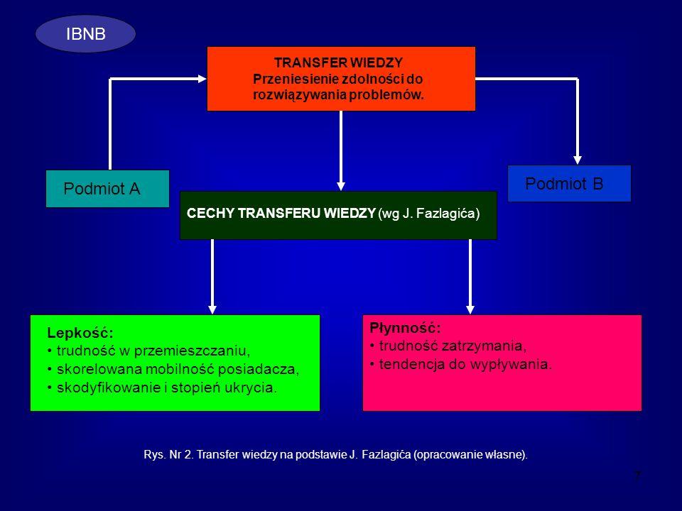 7 TRANSFER WIEDZY Przeniesienie zdolności do rozwiązywania problemów. Podmiot A Podmiot B CECHY TRANSFERU WIEDZY (wg J. Fazlagića) Lepkość: trudność w