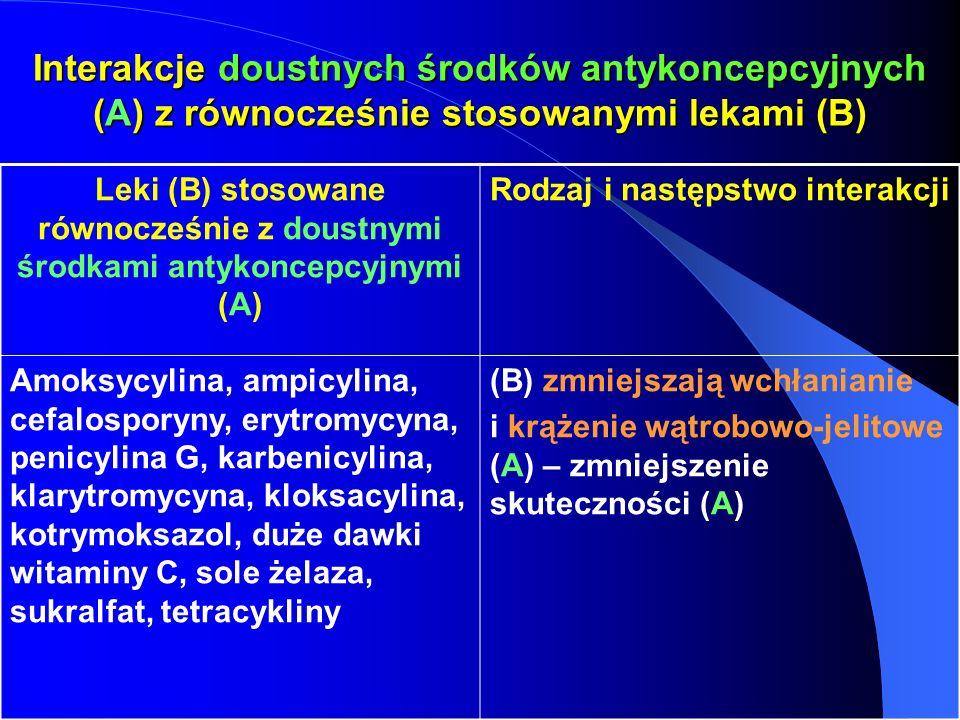 Interakcje doustnych środków antykoncepcyjnych (A) z równocześnie stosowanymi lekami (B) Leki (B) stosowane równocześnie z doustnymi środkami antykonc