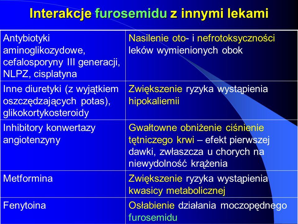Interakcje furosemidu z innymi lekami Antybiotyki aminoglikozydowe, cefalosporyny III generacji, NLPZ, cisplatyna Nasilenie oto- i nefrotoksyczności l