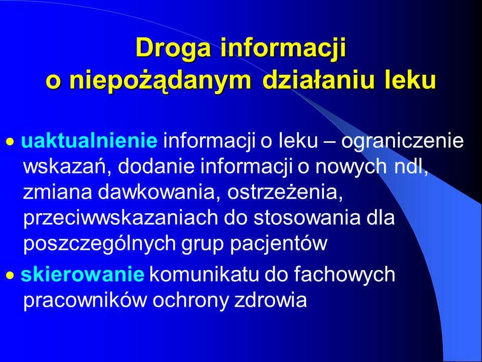 Droga informacji o niepożądanym działaniu leku uaktualnienie informacji o leku – ograniczenie wskazań, dodanie informacji o nowych ndl, zmiana dawkowa