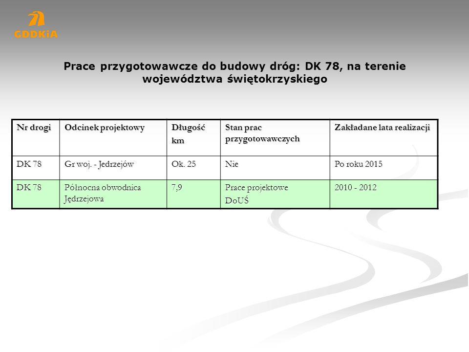 Prace przygotowawcze do budowy dróg: DK 78, na terenie województwa świętokrzyskiego Nr drogi Odcinek projektowy Długośćkm Stan prac przygotowawczych Z