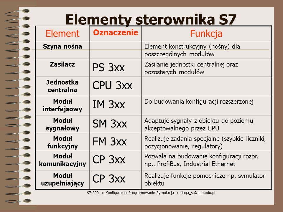 S7-300.:: Konfiguracja Programowanie Symulacja ::. flaga_st@agh.edu.pl Elementy sterownika S7 Element Oznaczenie Funkcja Szyna nośnaElement konstrukcy