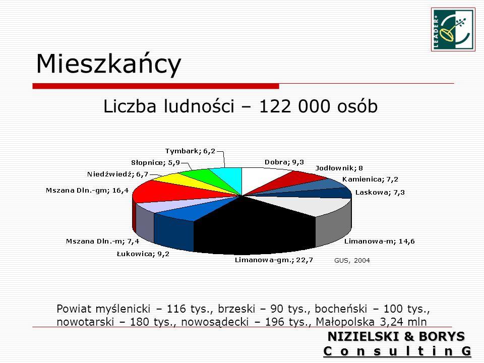 Mieszkańcy Liczba ludności – 122 000 osób Powiat myślenicki – 116 tys., brzeski – 90 tys., bocheński – 100 tys., nowotarski – 180 tys., nowosądecki – 196 tys., Małopolska 3,24 mln GUS, 2004 NIZIELSKI & BORYS C o n s u l t i n G