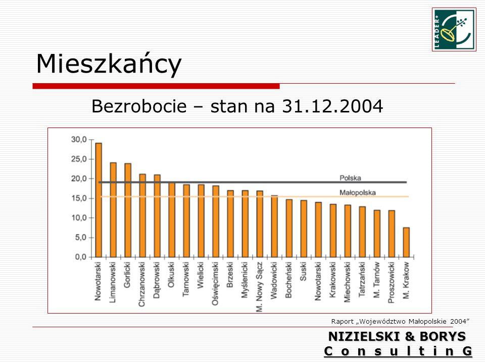 Mieszkańcy Bezrobocie – stan na 31.12.2004 Raport Województwo Małopolskie 2004 NIZIELSKI & BORYS C o n s u l t i n G