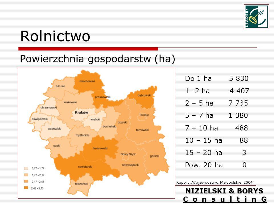 Rolnictwo Powierzchnia gospodarstw (ha) Do 1 ha 5 830 1 -2 ha 4 407 2 – 5 ha 7 735 5 – 7 ha 1 380 7 – 10 ha 488 10 – 15 ha 88 15 – 20 ha 3 Pow.