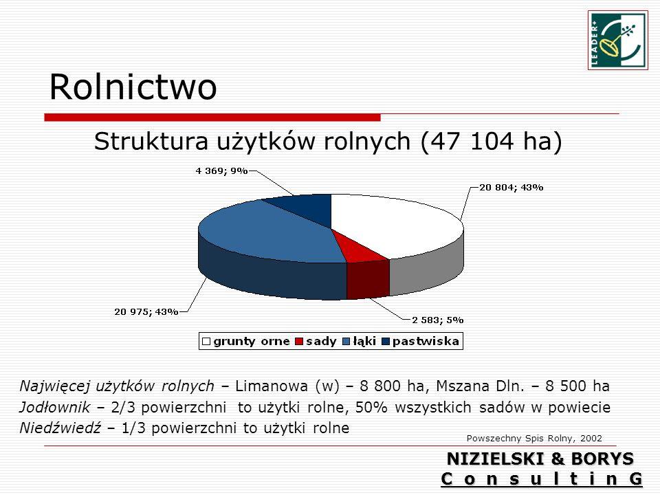 Rolnictwo Struktura użytków rolnych (47 104 ha) Najwięcej użytków rolnych – Limanowa (w) – 8 800 ha, Mszana Dln.