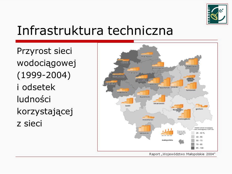 Infrastruktura techniczna Przyrost sieci wodociągowej (1999-2004) i odsetek ludności korzystającej z sieci Raport Województwo Małopolskie 2004