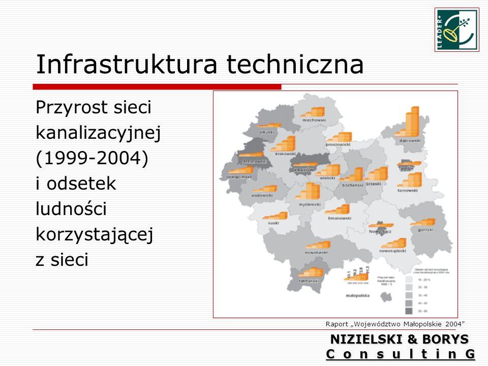Infrastruktura techniczna Przyrost sieci kanalizacyjnej (1999-2004) i odsetek ludności korzystającej z sieci Raport Województwo Małopolskie 2004 NIZIELSKI & BORYS C o n s u l t i n G