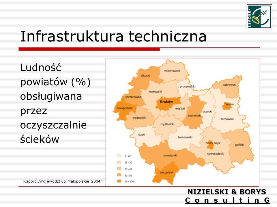 Infrastruktura techniczna Ludność powiatów (%) obsługiwana przez oczyszczalnie ścieków Raport Województwo Małopolskie 2004 NIZIELSKI & BORYS C o n s u l t i n G