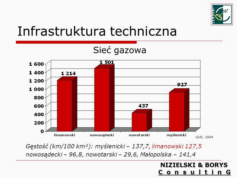Infrastruktura techniczna Sieć gazowa Gęstość (km/100 km²): myślenicki – 137,7, limanowski 127,5 nowosądecki – 96,8, nowotarski – 29,6, Małopolska – 141,4 GUS, 2004 NIZIELSKI & BORYS C o n s u l t i n G