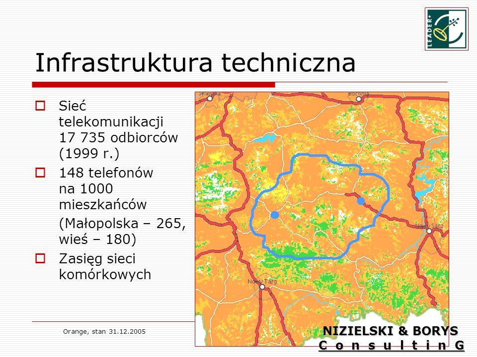 Infrastruktura techniczna Sieć telekomunikacji 17 735 odbiorców (1999 r.) 148 telefonów na 1000 mieszkańców (Małopolska – 265, wieś – 180) Zasięg sieci komórkowych Orange, stan 31.12.2005 NIZIELSKI & BORYS C o n s u l t i n G
