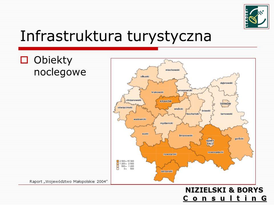 Infrastruktura turystyczna Obiekty noclegowe Raport Województwo Małopolskie 2004 NIZIELSKI & BORYS C o n s u l t i n G