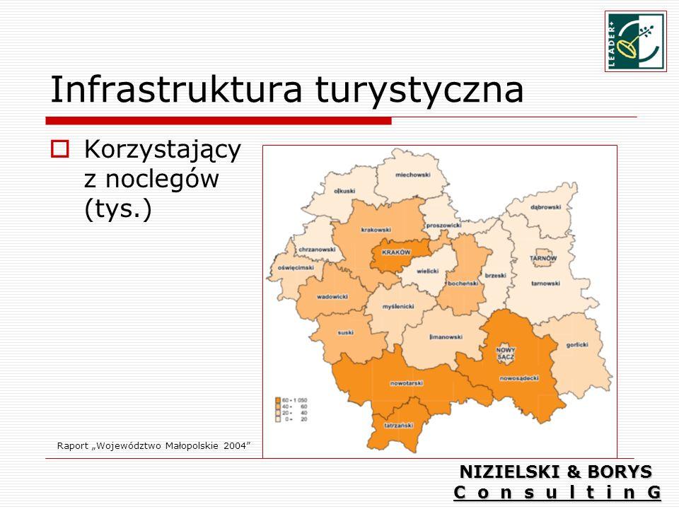 Infrastruktura turystyczna Korzystający z noclegów (tys.) Raport Województwo Małopolskie 2004 NIZIELSKI & BORYS C o n s u l t i n G