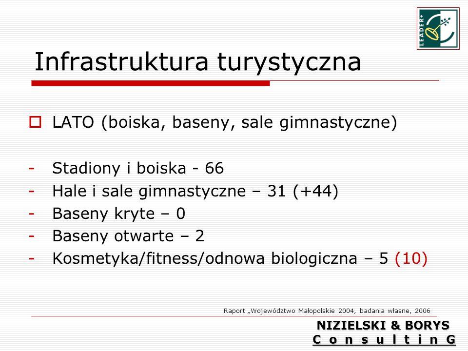 Infrastruktura turystyczna LATO (boiska, baseny, sale gimnastyczne) -Stadiony i boiska - 66 -Hale i sale gimnastyczne – 31 (+44) -Baseny kryte – 0 -Baseny otwarte – 2 -Kosmetyka/fitness/odnowa biologiczna – 5 (10) Raport Województwo Małopolskie 2004, badania własne, 2006 NIZIELSKI & BORYS C o n s u l t i n G