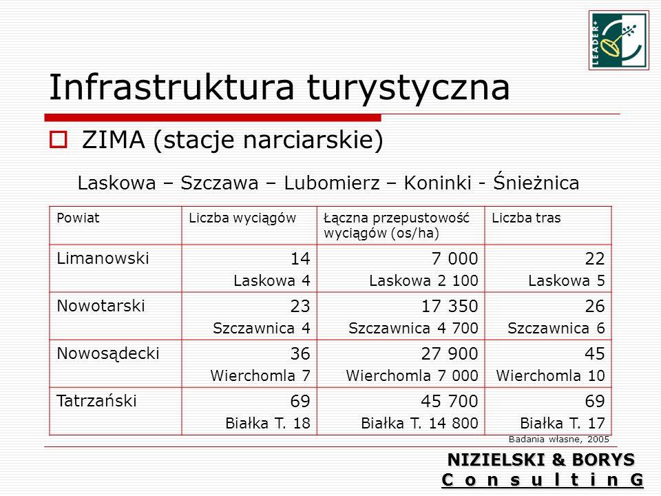 Infrastruktura turystyczna ZIMA (stacje narciarskie) Laskowa – Szczawa – Lubomierz – Koninki - Śnieżnica PowiatLiczba wyciągówŁączna przepustowość wyciągów (os/ha) Liczba tras Limanowski 14 Laskowa 4 7 000 Laskowa 2 100 22 Laskowa 5 Nowotarski 23 Szczawnica 4 17 350 Szczawnica 4 700 26 Szczawnica 6 Nowosądecki 36 Wierchomla 7 27 900 Wierchomla 7 000 45 Wierchomla 10 Tatrzański 69 Białka T.