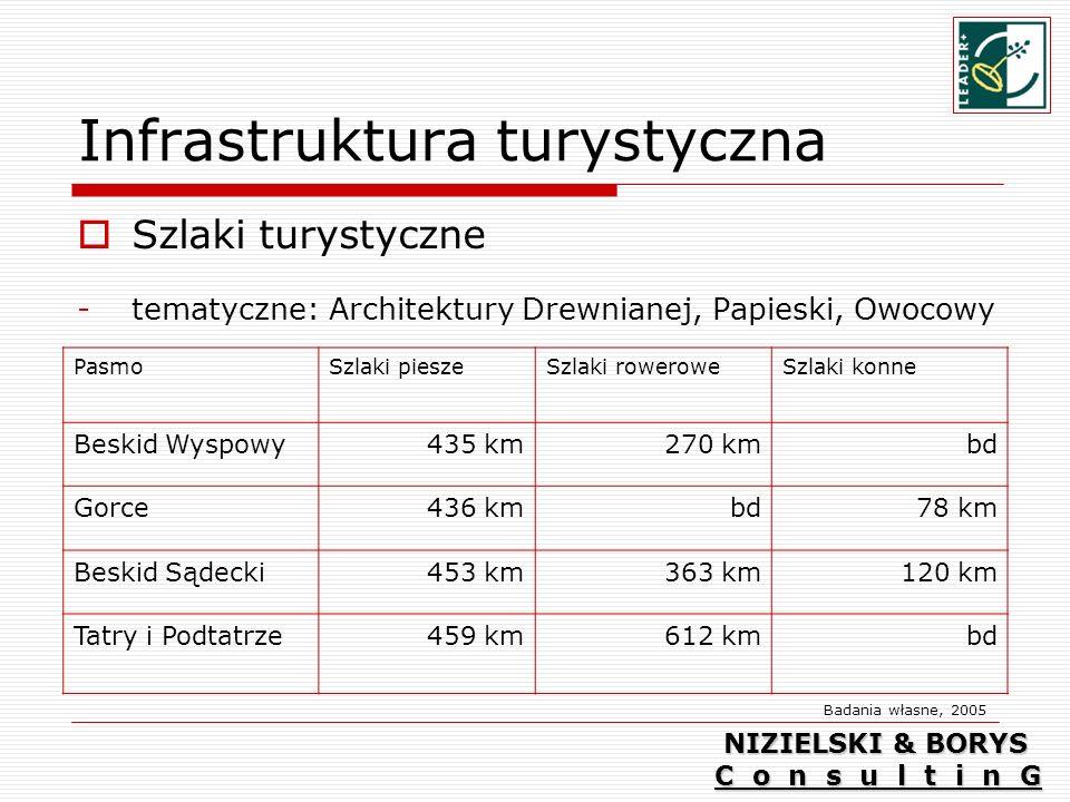 Infrastruktura turystyczna Szlaki turystyczne -tematyczne: Architektury Drewnianej, Papieski, Owocowy PasmoSzlaki pieszeSzlaki roweroweSzlaki konne Beskid Wyspowy435 km270 kmbd Gorce436 kmbd78 km Beskid Sądecki453 km363 km120 km Tatry i Podtatrze459 km612 kmbd Badania własne, 2005 NIZIELSKI & BORYS C o n s u l t i n G