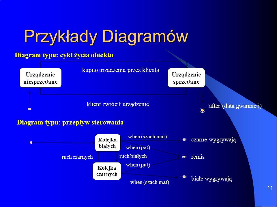 11 Przykłady Diagramów Diagram typu: cykl życia obiektu Urządzenie niesprzedane Urządzenie sprzedane kupno urządzenia przez klienta klient zwrócił urz