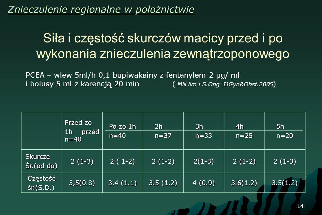 14 Siła i częstość skurczów macicy przed i po wykonania znieczulenia zewnątrzoponowego Przed zo 1h przed n=40 Po zo 1h n=402hn=373hn=334hn=255hn=20 Sk