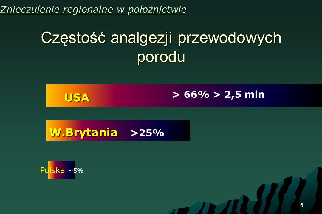 6 Znieczulenie regionalne w położnictwie Częstość analgezji przewodowych porodu USA > 66% > 2,5 mln W.Brytania W.Brytania >25% Polska ~5%