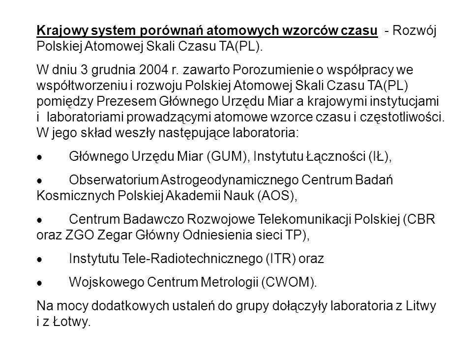 Krajowy system porównań atomowych wzorców czasu - Rozwój Polskiej Atomowej Skali Czasu TA(PL). W dniu 3 grudnia 2004 r. zawarto Porozumienie o współpr