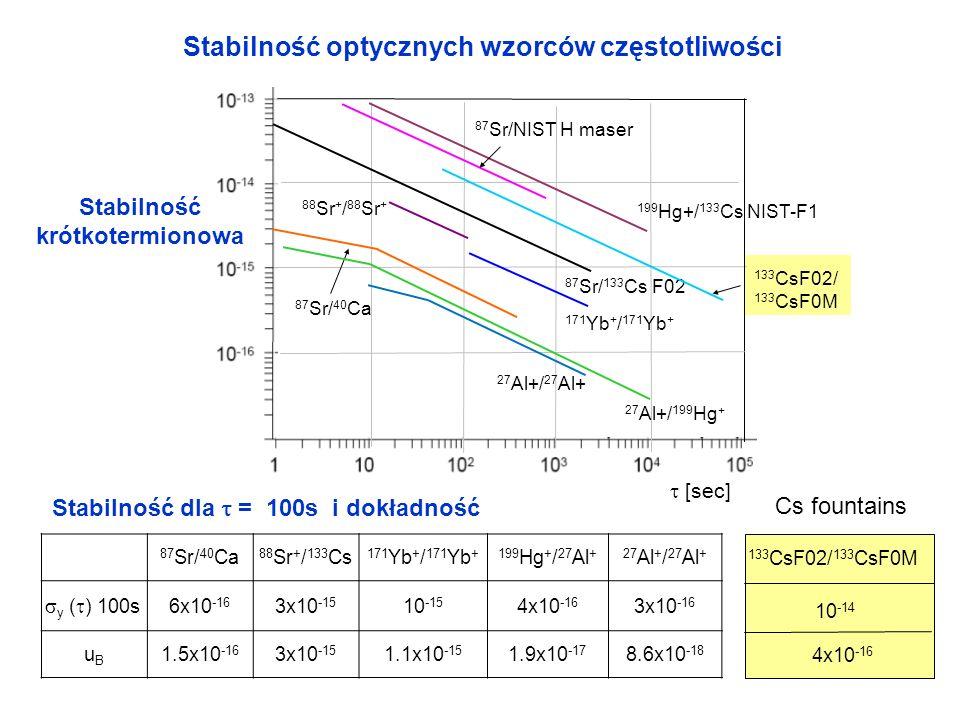87 Sr/ 40 Ca 88 Sr + / 133 Cs 171 Yb + / 171 Yb +199 Hg + / 27 Al +27 Al + / 27 Al + y ( ) 100s 6x10 -16 3x10 -15 10 -15 4x10 -16 3x10 -16 uBuB 1.5x10