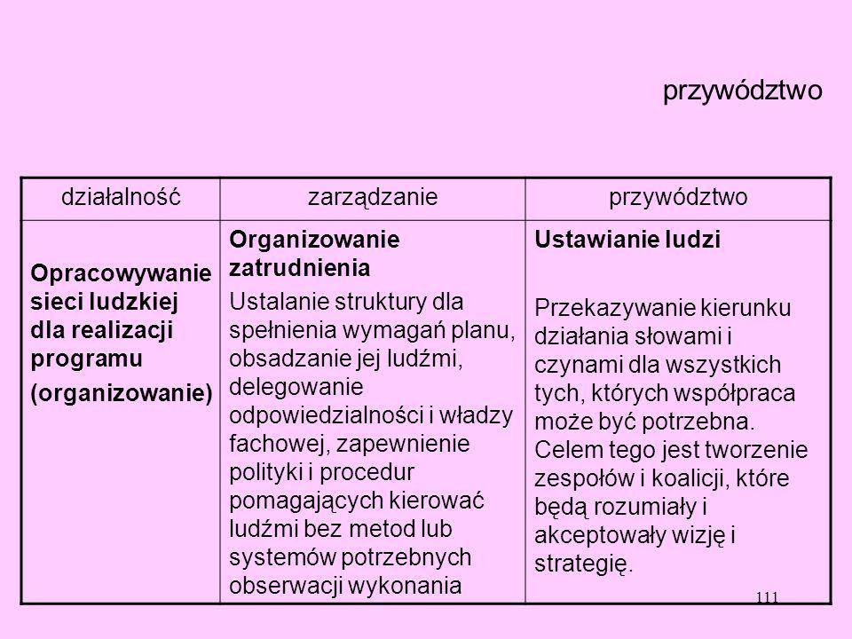 111 przywództwo działalnośćzarządzanieprzywództwo Opracowywanie sieci ludzkiej dla realizacji programu (organizowanie) Organizowanie zatrudnienia Usta