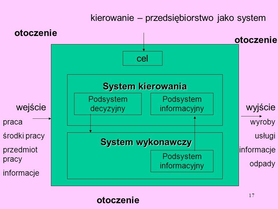 17 kierowanie – przedsiębiorstwo jako system cel Podsystem decyzyjny Podsystem informacyjny System kierowania System wykonawczy Podsystem informacyjny