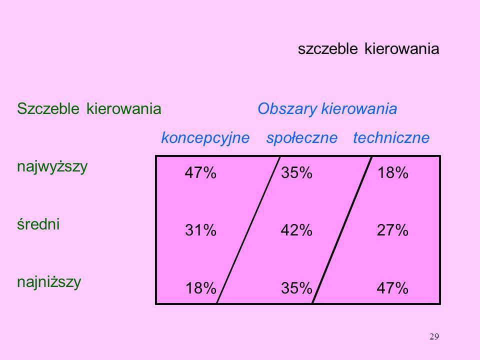 29 szczeble kierowania Szczeble kierowania Obszary kierowania koncepcyjne społeczne techniczne najwyższy średni najniższy 47%35%18% 31%42%27% 18%35%47