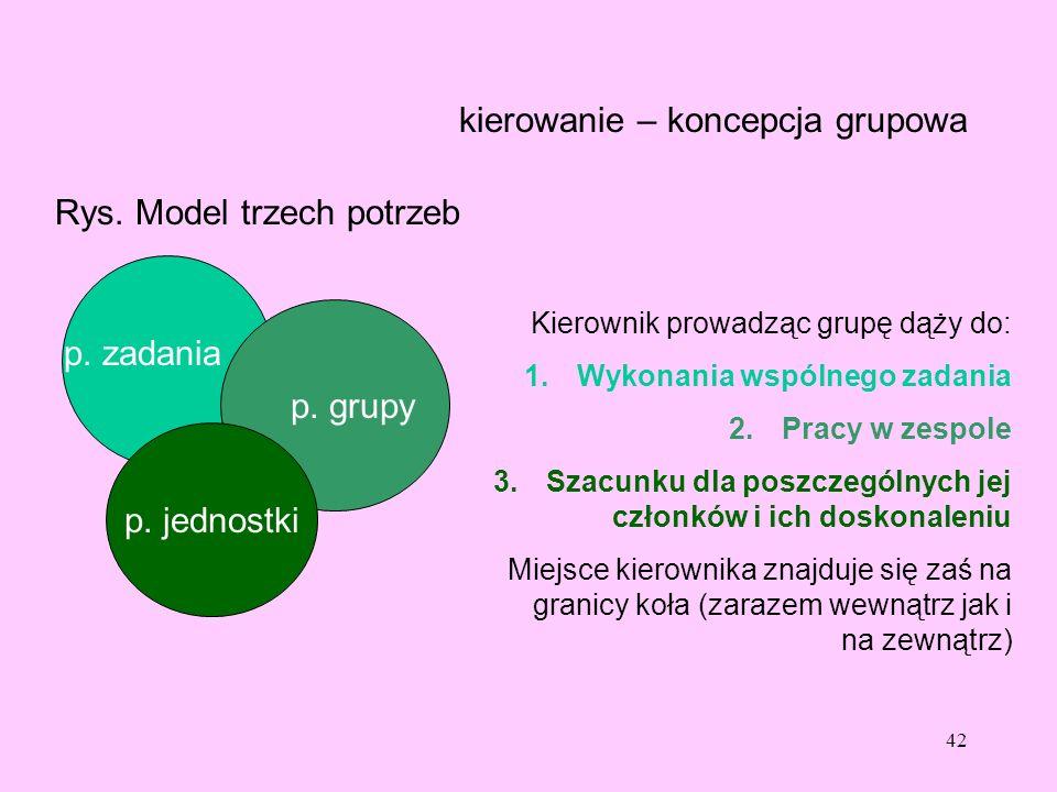 42 kierowanie – koncepcja grupowa Rys. Model trzech potrzeb p. zadania p. grupy p. jednostki Kierownik prowadząc grupę dąży do: 1.Wykonania wspólnego