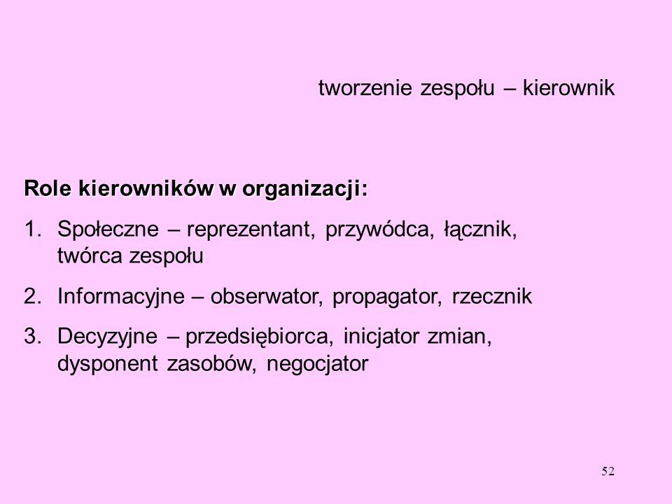 52 tworzenie zespołu – kierownik Role kierowników w organizacji: 1.Społeczne – reprezentant, przywódca, łącznik, twórca zespołu 2.Informacyjne – obser