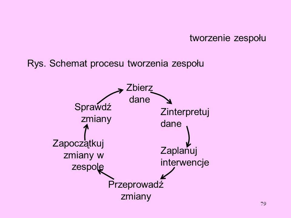 79 tworzenie zespołu Rys. Schemat procesu tworzenia zespołu Zbierz dane Zinterpretuj dane Zaplanuj interwencje Przeprowadź zmiany Zapoczątkuj zmiany w
