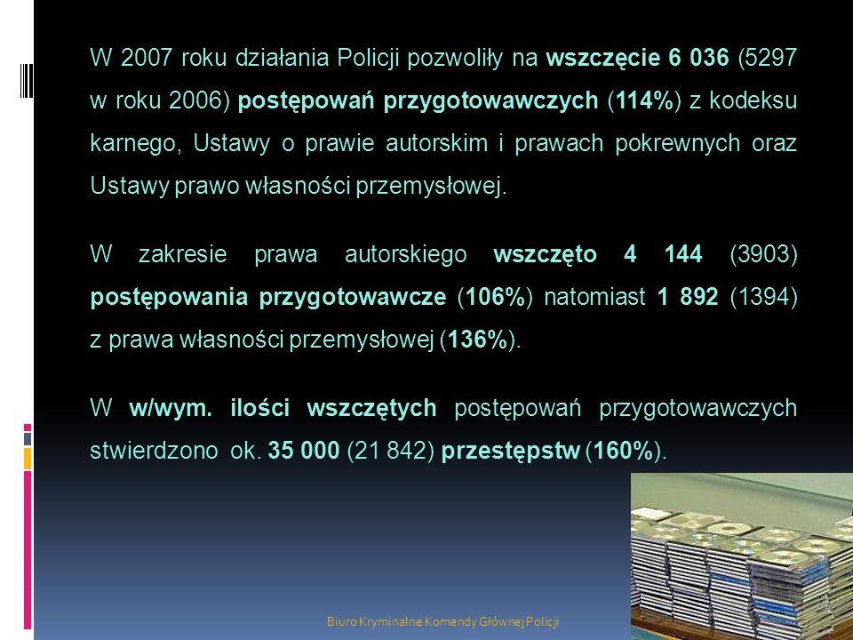W 2007 roku działania Policji pozwoliły na wszczęcie 6 036 (5297 w roku 2006) postępowań przygotowawczych (114%) z kodeksu karnego, Ustawy o prawie au