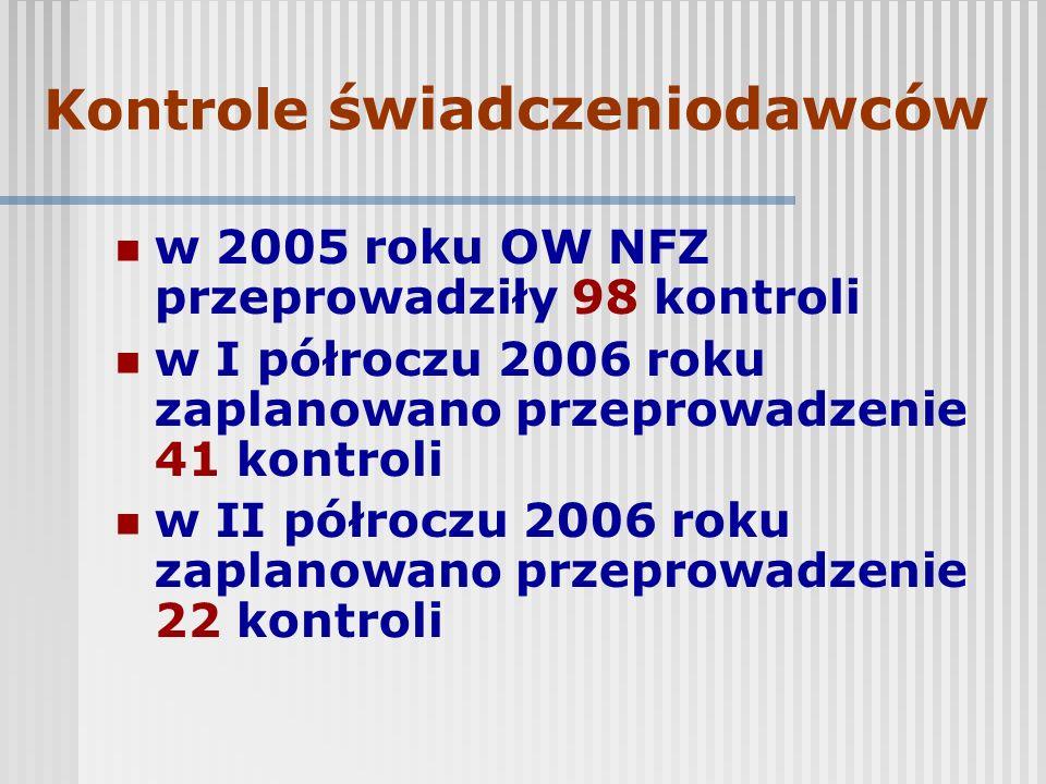 Kontrole świadczeniodawców w 2005 roku OW NFZ przeprowadziły 98 kontroli w I półroczu 2006 roku zaplanowano przeprowadzenie 41 kontroli w II półroczu