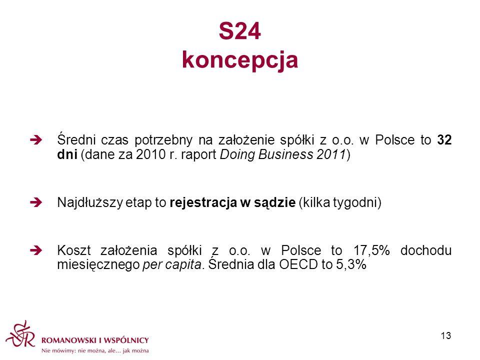S24 koncepcja Średni czas potrzebny na założenie spółki z o.o. w Polsce to 32 dni (dane za 2010 r. raport Doing Business 2011) Najdłuższy etap to reje
