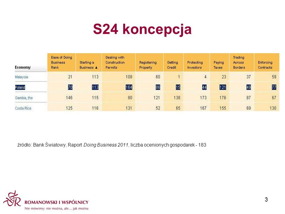 S24 koncepcja Bez radykalnego uproszczenia systemu rejestracji spółki nie ma możliwości istotnej poprawy tego stanu rzeczy Standaryzacja treści = brak konieczności oceny legalności umowy spółki przez notariusza i sąd rejestrowy Rejestracja elektroniczna = automatyzacja; ułatwienie także dla sądu rejestrowego W Portugalii i Estonii po wprowadzeniu elektronicznej rejestracji spółek korzysta z tej możliwości ponad 70% przedsiębiorców Praktyka dowodzi, że w licznych przypadkach wspólnicy nie oczekują zindywidualizowanej umowy spółki – operują standardami rynkowymi 14