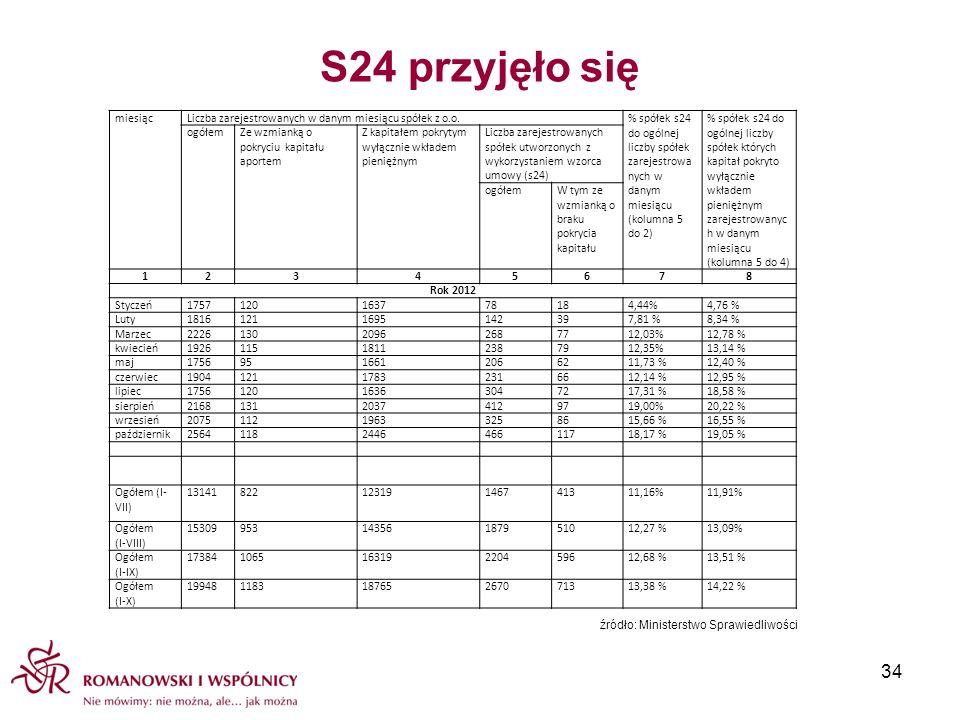S24 przyjęło się miesiącLiczba zarejestrowanych w danym miesiącu spółek z o.o.% spółek s24 do ogólnej liczby spółek zarejestrowa nych w danym miesiącu
