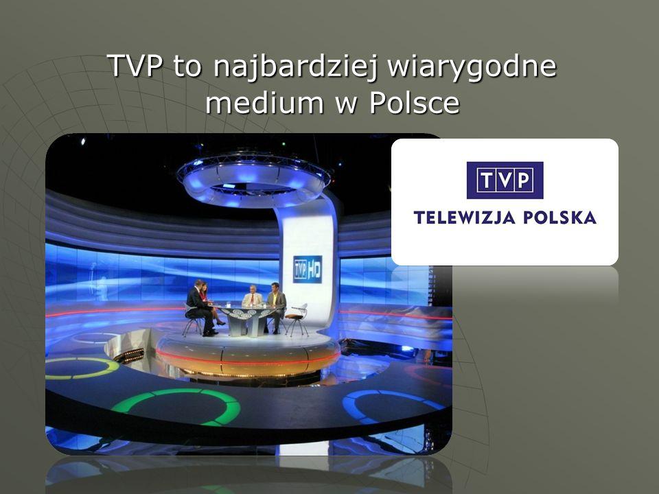 TVP to najbardziej wiarygodne medium w Polsce TVP to najbardziej wiarygodne medium w Polsce