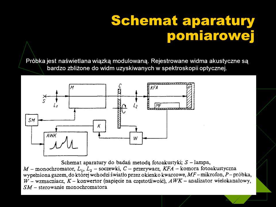 Schemat aparatury pomiarowej Próbka jest naświetlana wiązką modulowaną. Rejestrowane widma akustyczne są bardzo zbliżone do widm uzyskiwanych w spektr