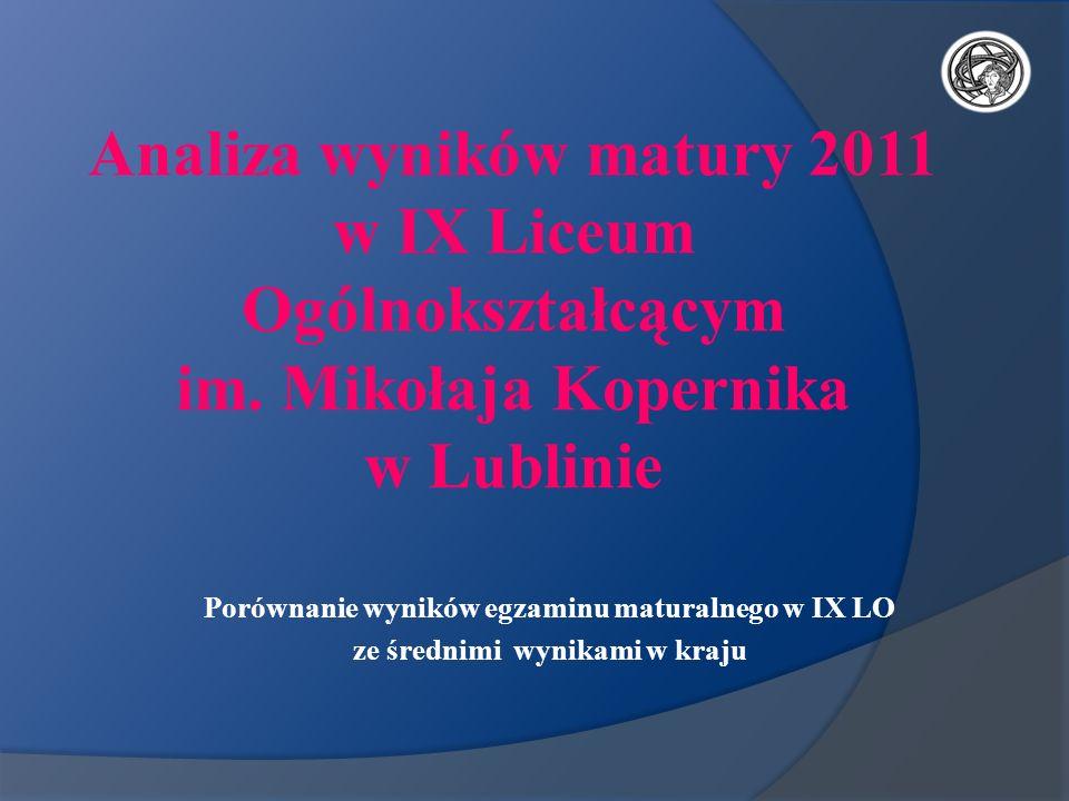 Analiza wyników matury 2011 w IX Liceum Ogólnokształcącym im. Mikołaja Kopernika w Lublinie Porównanie wyników egzaminu maturalnego w IX LO ze średnim