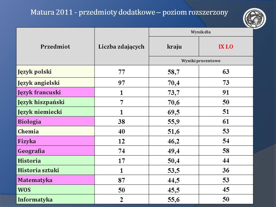 PrzedmiotLiczba zdających Wynik dla krajuIX LO Wyniki procentowe Język polski 7758,7 63 Język angielski 9770,4 73 Język francuski 173,7 91 Język hiszp
