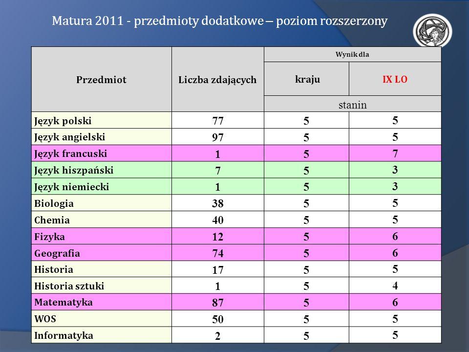 PrzedmiotLiczba zdających Wynik dla krajuIX LO stanin Język polski 775 5 Język angielski 975 5 Język francuski 15 7 Język hiszpański 75 3 Język niemie