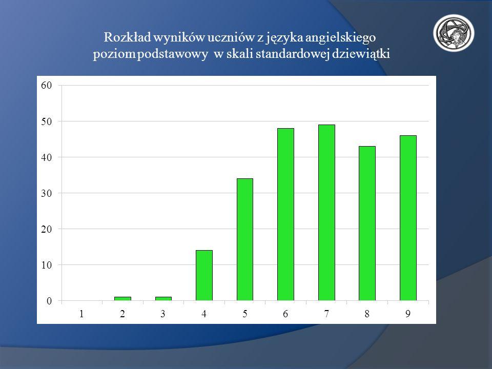 Rozkład wyników uczniów z języka angielskiego poziom podstawowy w skali standardowej dziewiątki