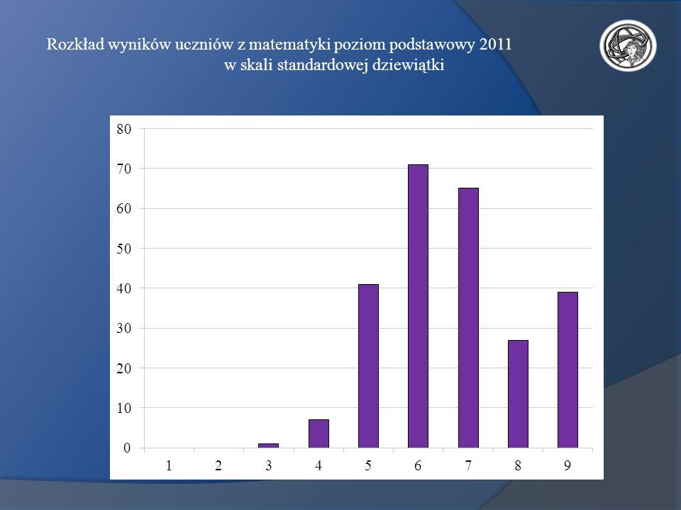 Rozkład wyników uczniów z matematyki poziom podstawowy 2011 w skali standardowej dziewiątki