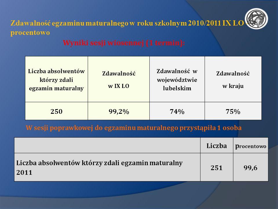 Zdawalność egzaminu maturalnego w roku szkolnym 2010/2011 IX LO - procentowo Wyniki sesji wiosennej (1 termin): Liczba absolwentów którzy zdali egzami