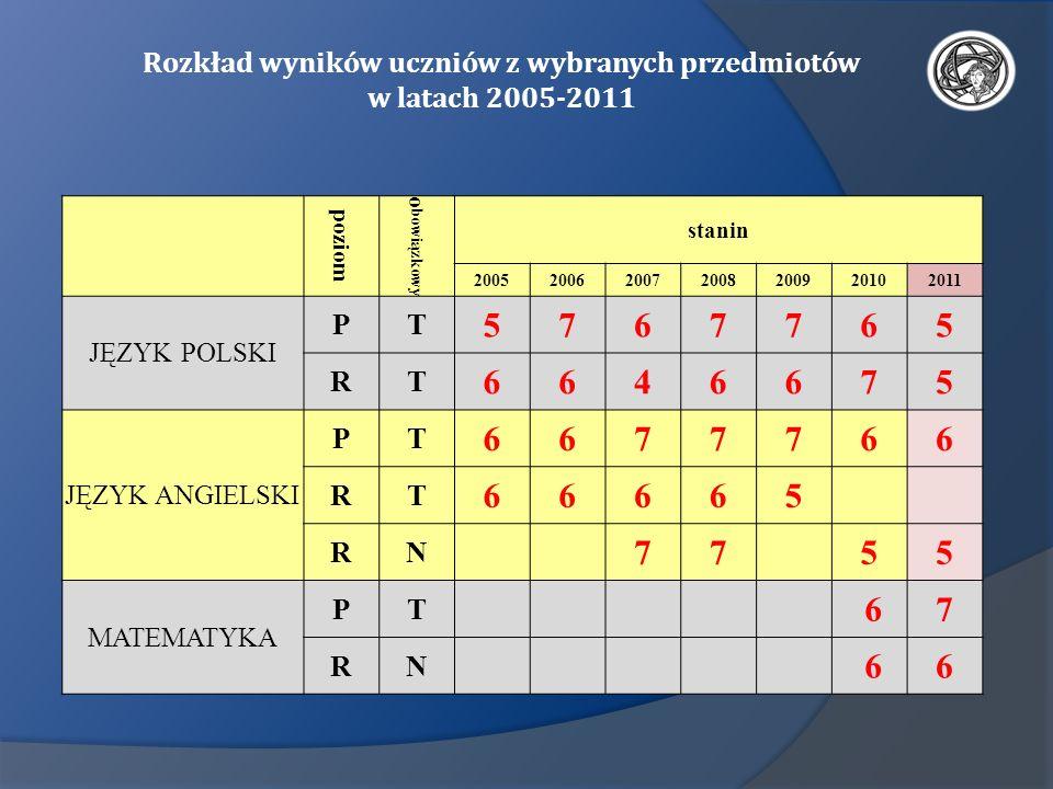 Rozkład wyników uczniów z wybranych przedmiotów w latach 2005-2011 poziom o bowiązkowy stanin 2005200620072008200920102011 JĘZYK POLSKI PT 576776 5 RT