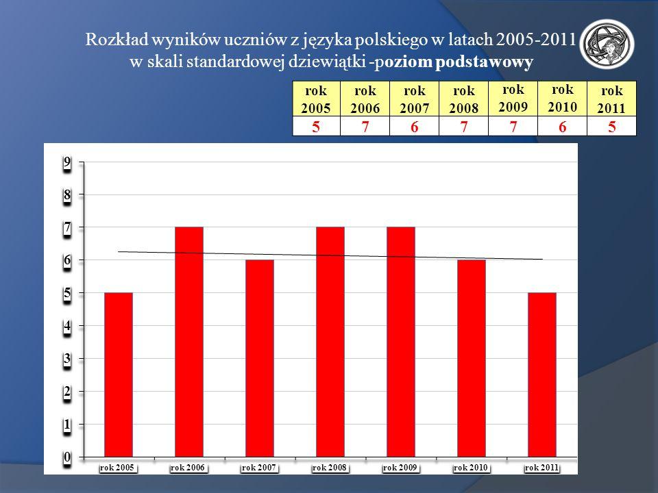 Rozkład wyników uczniów z języka polskiego w latach 2005-2011 w skali standardowej dziewiątki -poziom podstawowy rok 2005 rok 2006 rok 2007 rok 2008 r