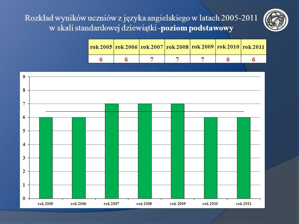 Rozkład wyników uczniów z języka angielskiego w latach 2005-2011 w skali standardowej dziewiątki -poziom podstawowy rok 2005rok 2006rok 2007rok 2008ro